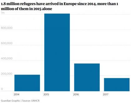 1.8 million refugees have arrived in Europe since 2014, more than 1 million of them in 2015 alone