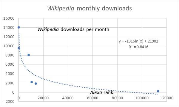 popularity of scientific depositories as measured by Alexa
