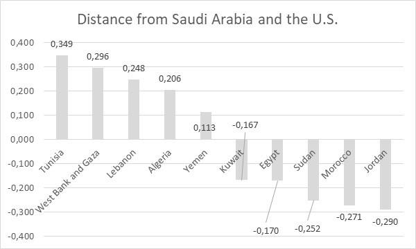 Image 2: Distance from Saudi Arabia and the U.S.