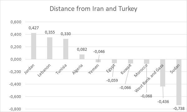 Image 3: Distance from Iran and Turkey