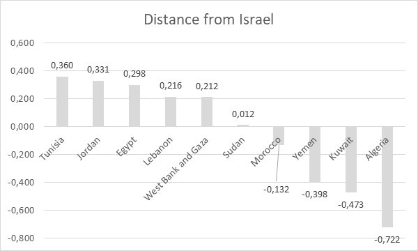Image 4: Distance from Israel