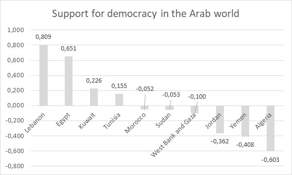 Image 7: Support for democracy in the Arab world