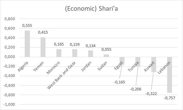Image 8: (Economic) Shari'a
