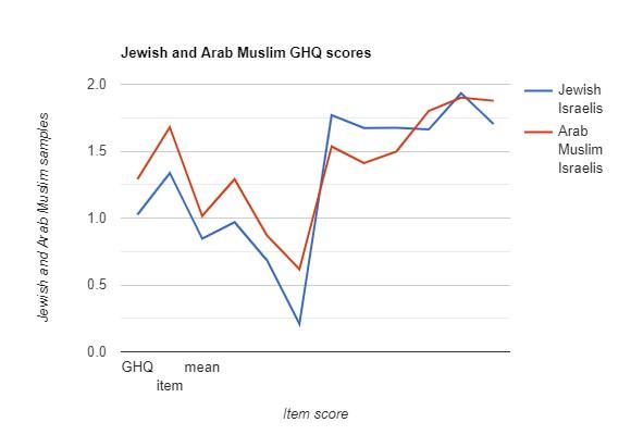 Jewish and Arab Muslim GHQ Scores