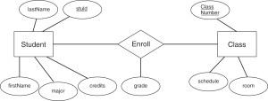 Three Level Database Architecture