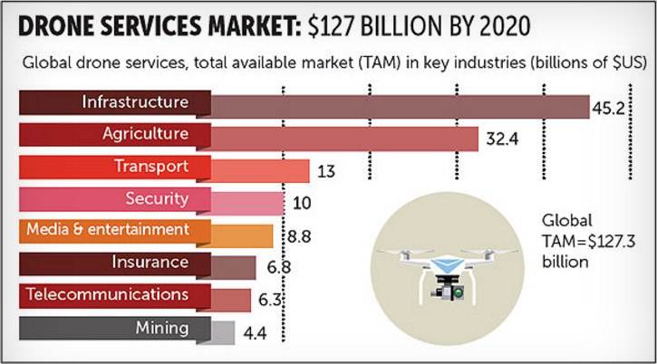 drone services market forecast