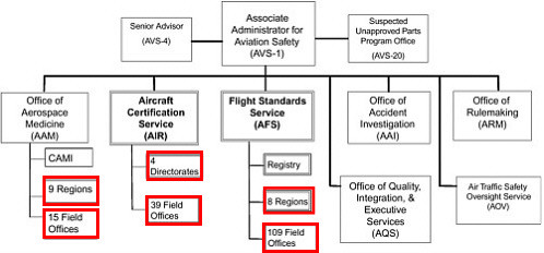 FAA Organizational Evolution regional field offices