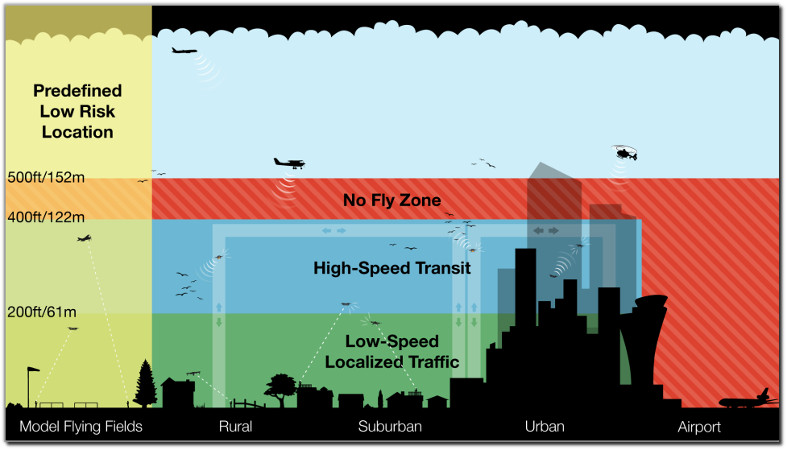 Flying Car Certification airspace