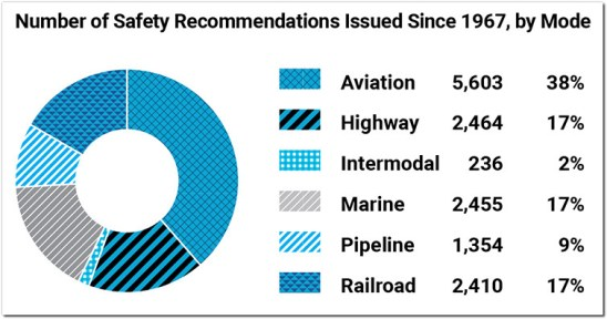 ntsb safety recommendations