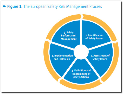 easa european safety risk management process