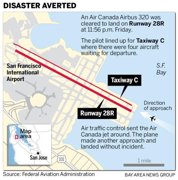 faa disasters averted runway