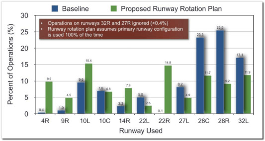 airport runway rotation plan