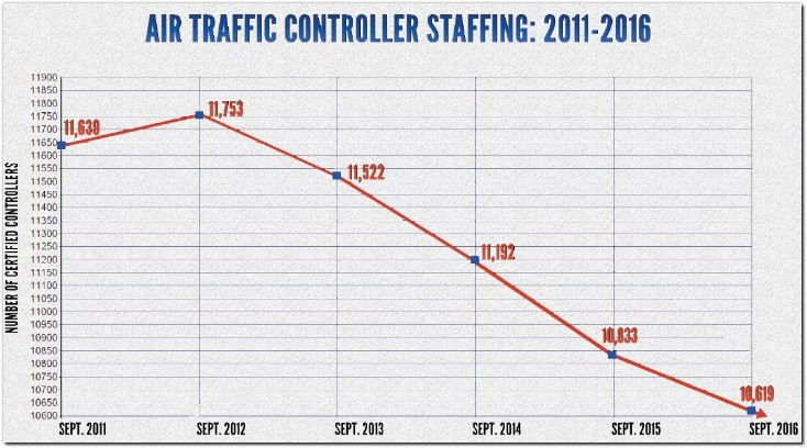 faa air traffic controller staffing