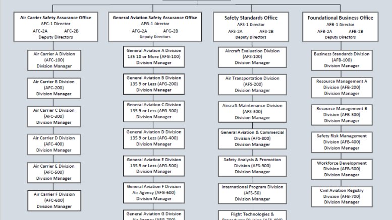AFS org chart