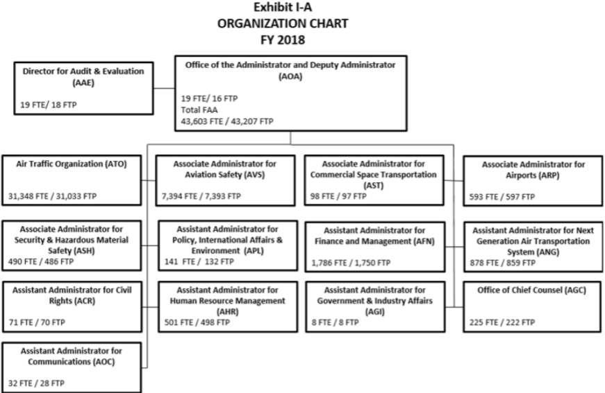 FY18 ORG CHART