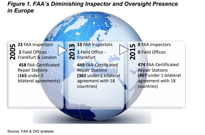 UK and Europe FAA staffing