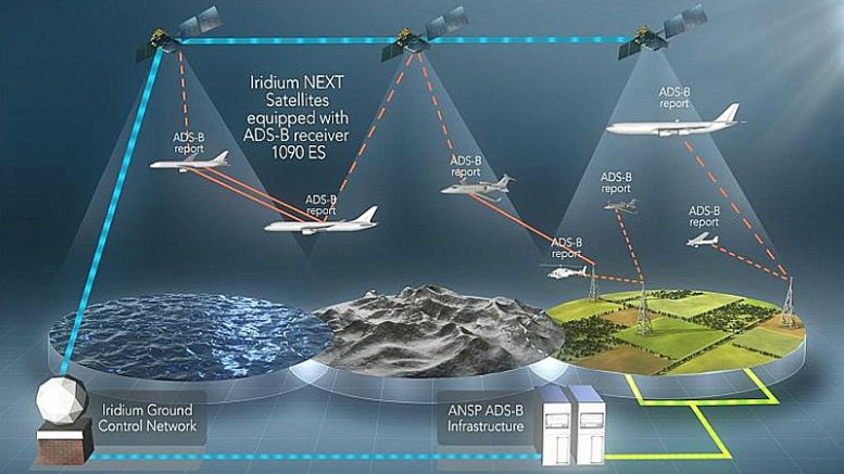 Aireon establishes two alliances- with Thales for systems