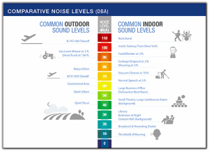 FAA LDN chart of typical noise