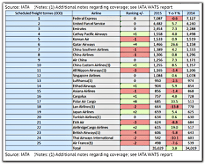 Global Air Freight Table