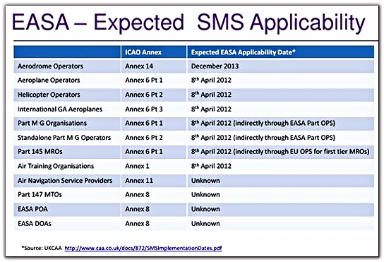 easa expected sms implementation schedule