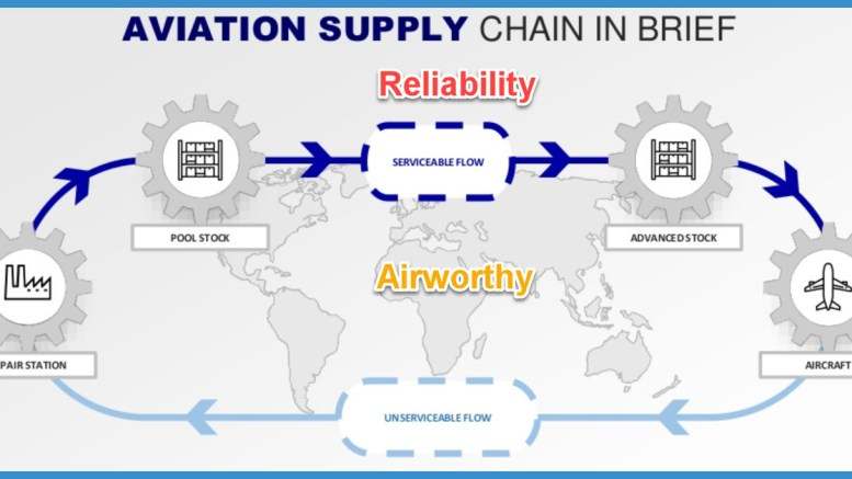 Global supply chain --reliable v. airworthy
