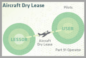 dry lease