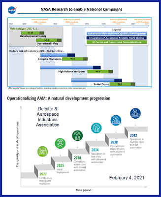 predicted AAM implementation timelines--Deloitte & AIA and NASA