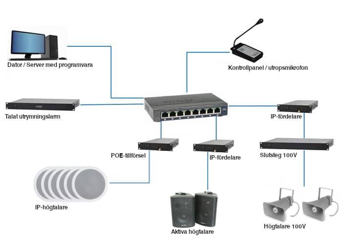 Ljudanläggning via nätverk