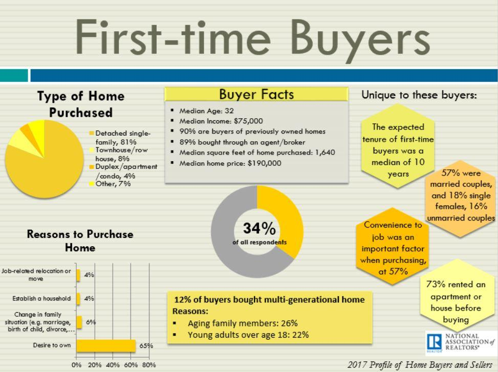 Profile Of A First Time Homebuyer