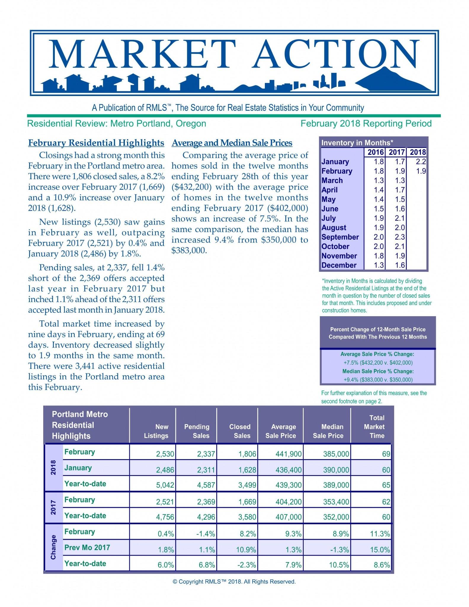 Portland Oregon Real Estate Statistics February 2018 Report