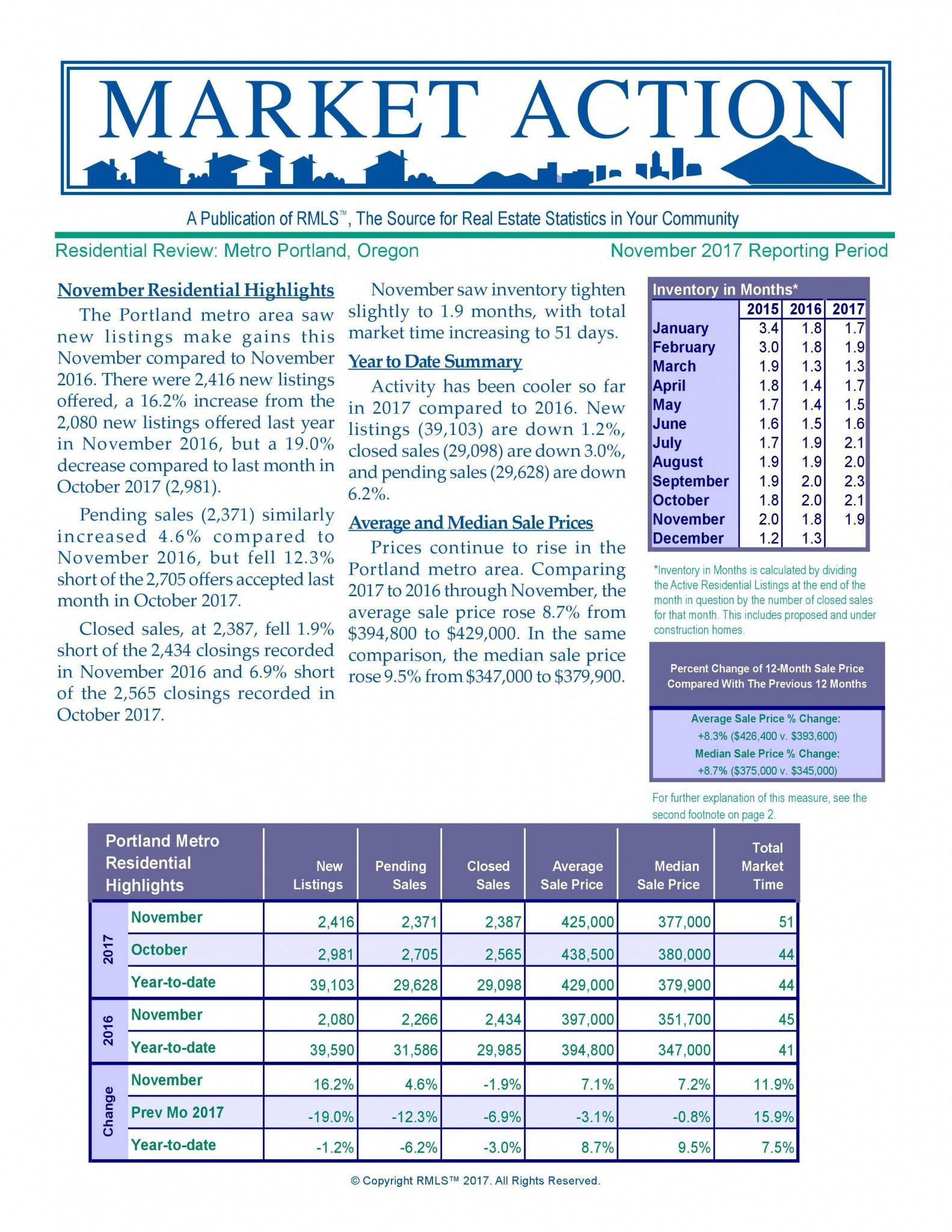 Portland Real Estate Metro Market Action Report November 2017
