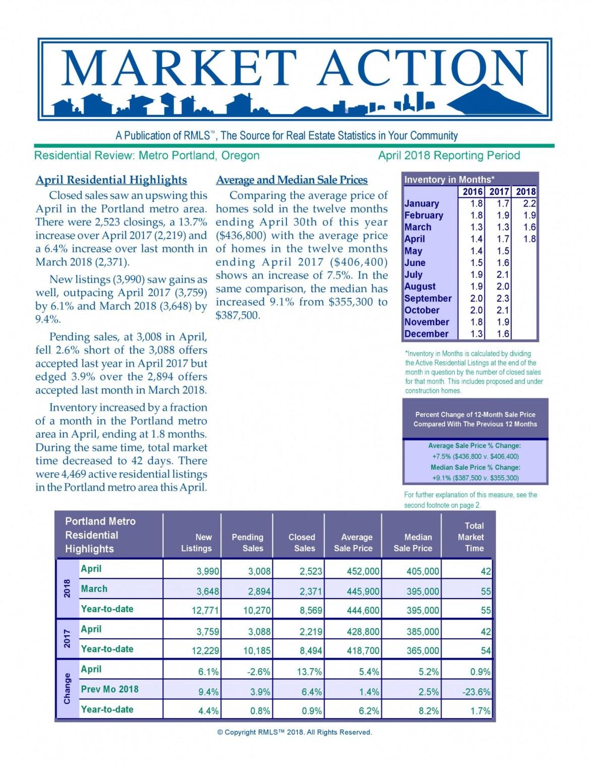 Metro Market Report April 2018