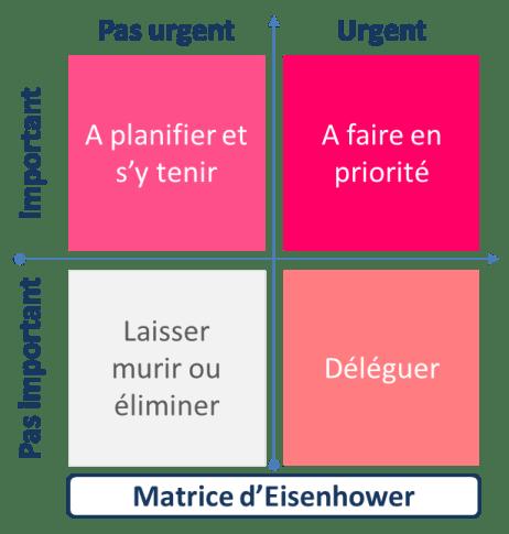 Comment réduire le stress de la rentrée : la priorisation par la matrice d'Eisenhower