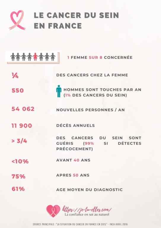 Cancer du sein : tout ce qu'il faut savoir. les chiffres clés du cancer du sein en France