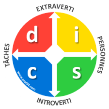 Test de personnalité DISC pour connaître ses qualités et défauts