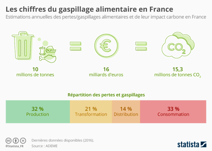 Chiffres Statista / ADEME 2016 - Gaspillage alimentaire en France