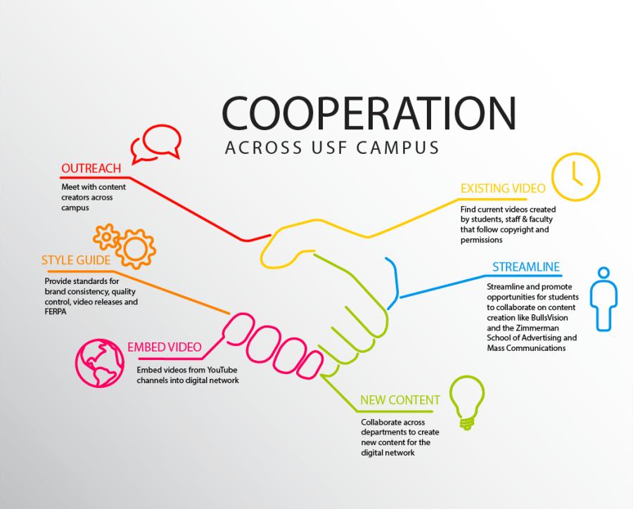 cooperation gfx digital network