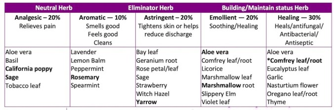 Chart showing a number of herbs that can be used in making Bruise Juice.