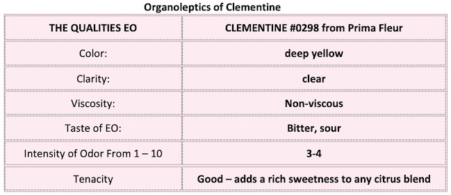 A chart showing the organoleptics of Clementine oil with taste and intensity of odor.