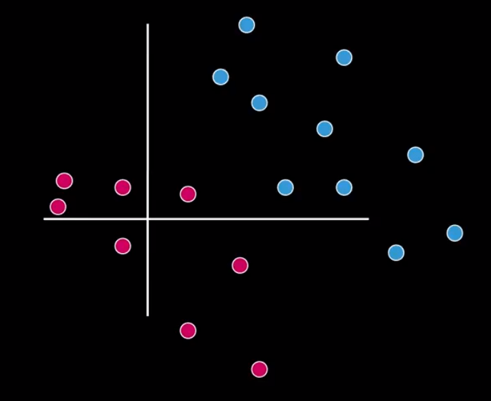 Understanding the basics of Support Vector Machines (SVM