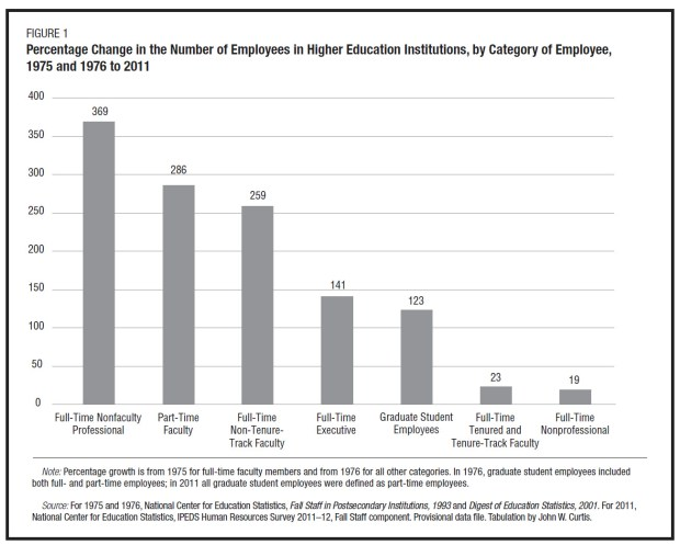 Number College Employees