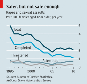Rape Graph - BoJS, NCVS