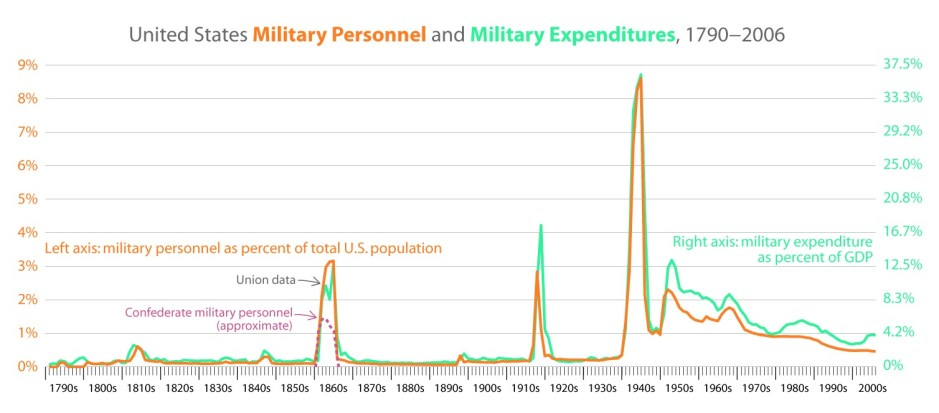US Military Personnel and Spending