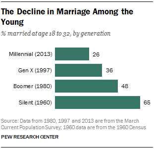 Decline in Millennial Marriage Rates - Pew Research