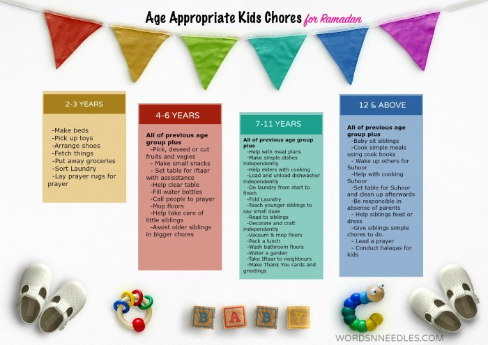 age appropriate chores for kids age 2 to 12 years ramadan for kids islamic muslim parenting wordsnneedles
