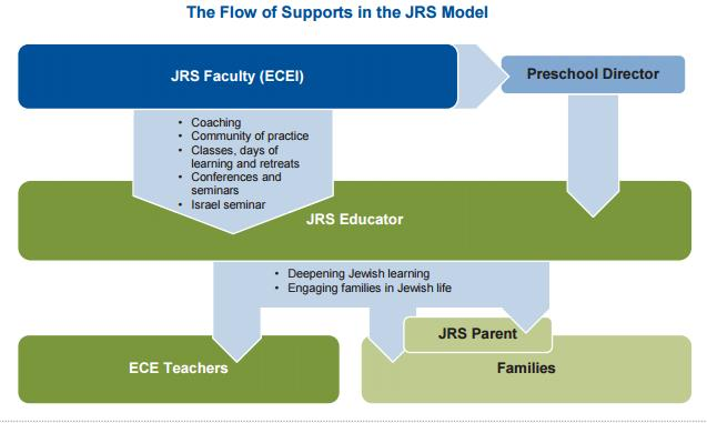 A Way Forward for Educators and Leaders in Jewish Early Childhood Education (ECE)