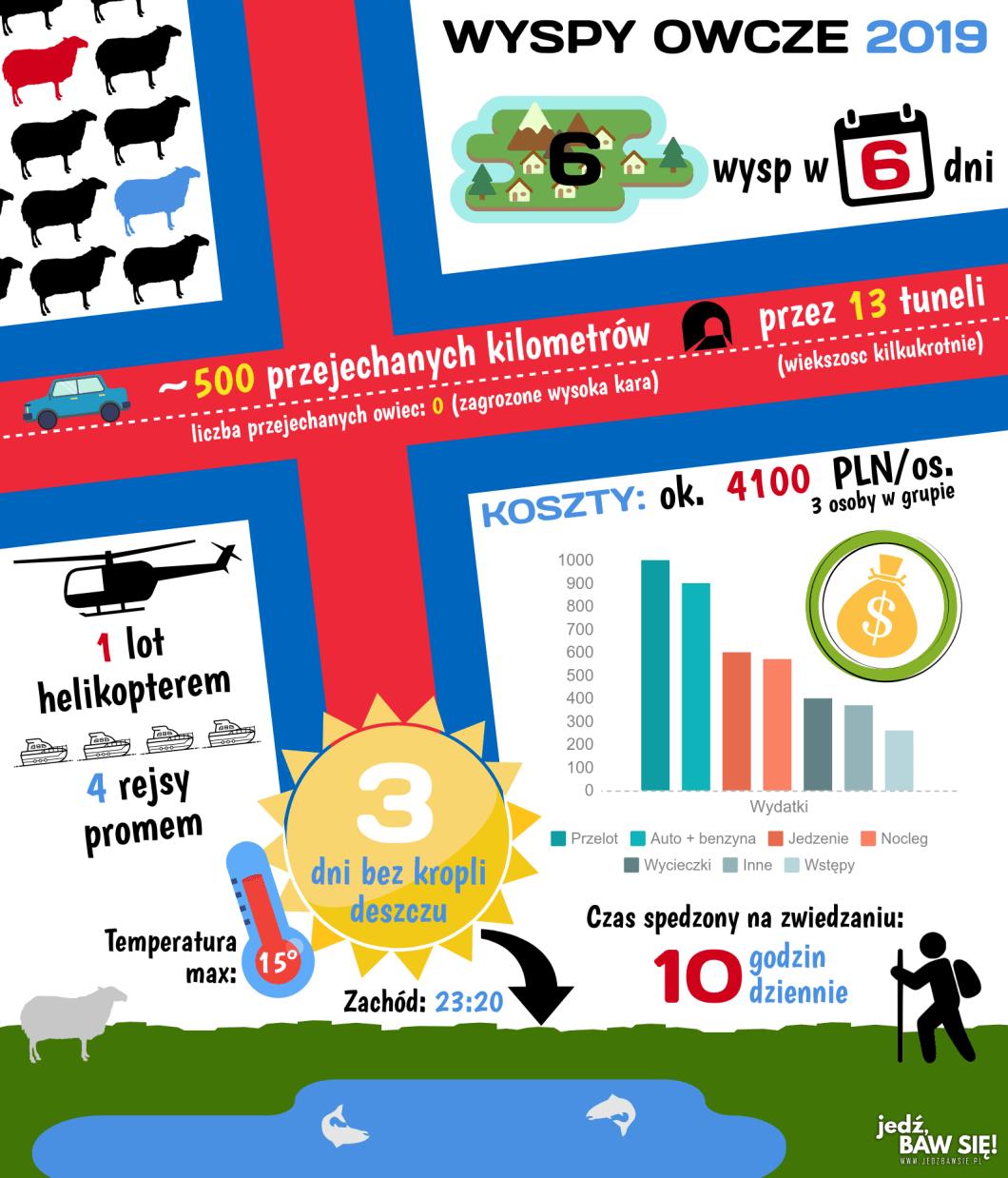 Wyspy Owcze 2019 - infografika