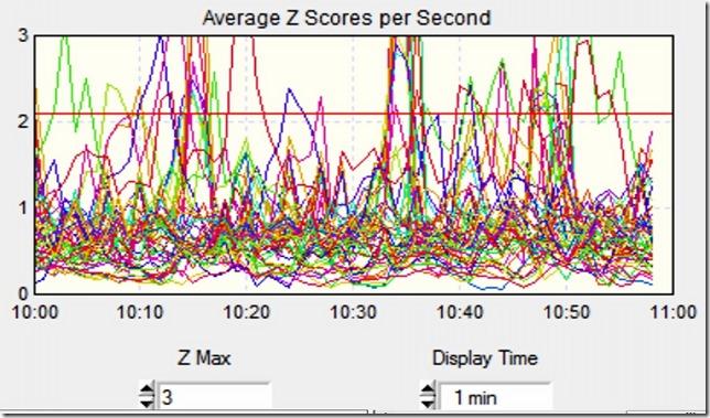 Average Z Scores Per Second