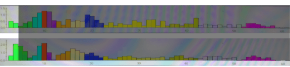 Brainwave Amplitude Bars FP1-F3 C3 Delta 11 August 2015 Shireen Jeejeebhoy