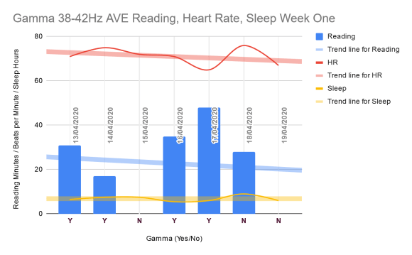 Shows reading as minutes in colums; heart rate as beats per minute and sleep in hours as line graphs. Trend line for reading goes down; for heart rate goes down; and sleep remains about the same. Read on every gamma day and on only one non-gamma day.